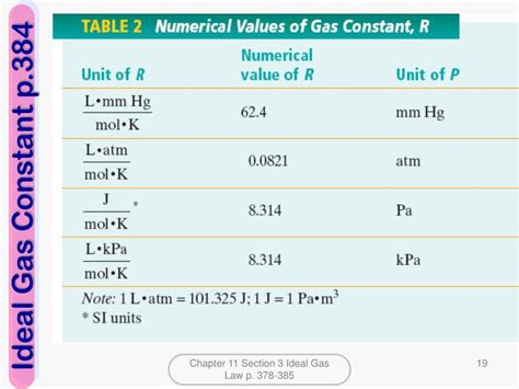 PPT - Gases Chapter 10/11 Modern Chemistry PowerPoint
