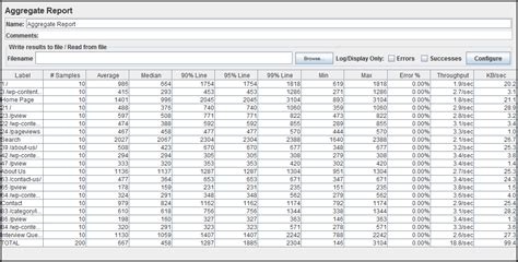 Understand and Analyze Aggregate Report in Jmeter